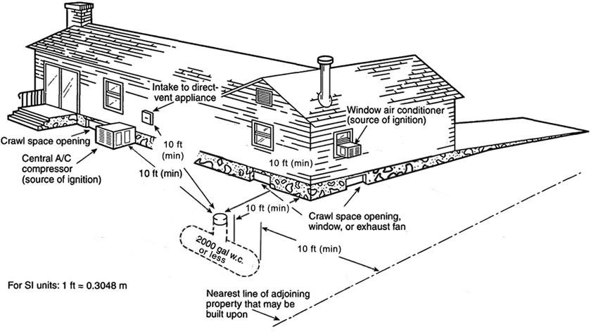rv propane system diagram